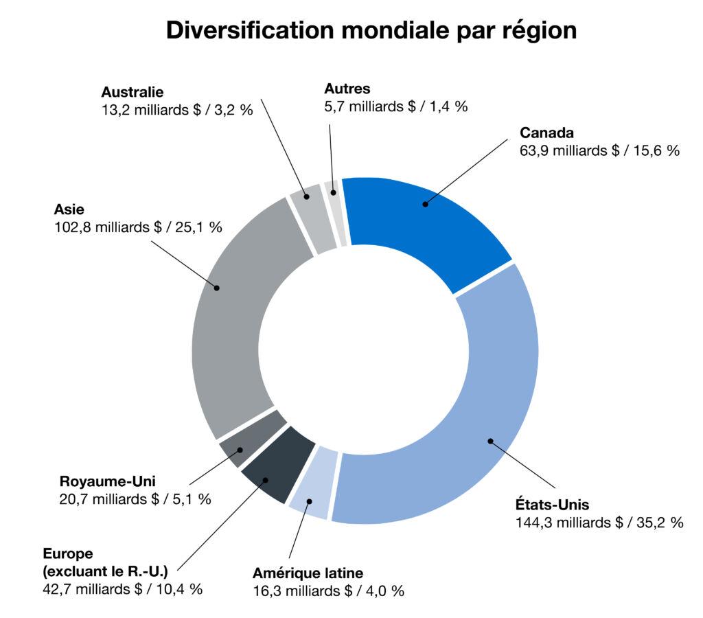 cppib Donut Chart Fr Global Asset Allocation Final