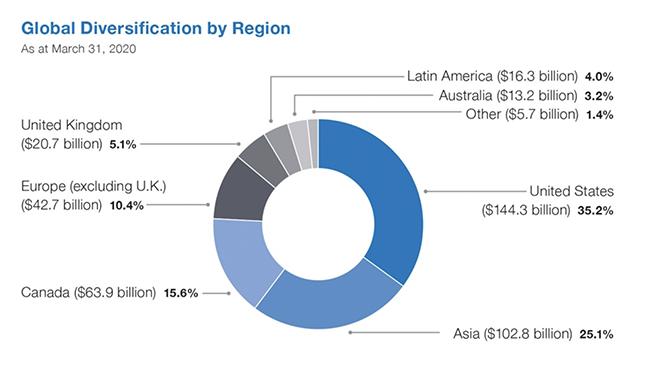 FAQ global diversification by region chart