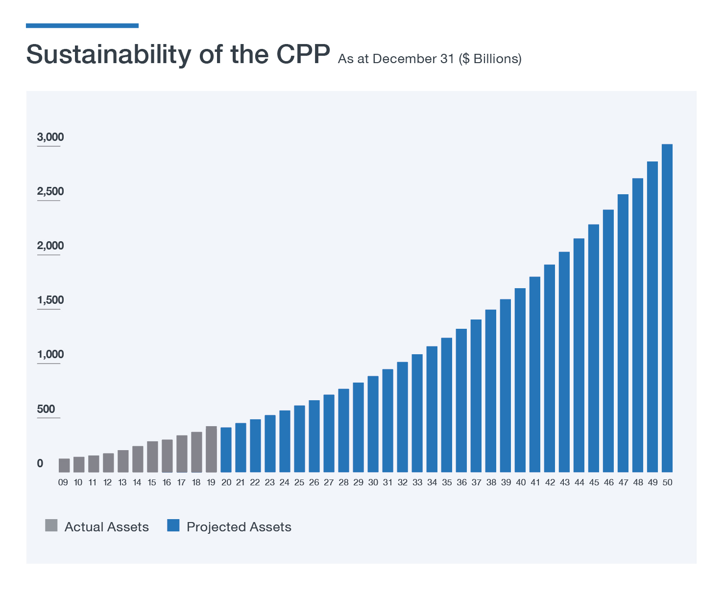 FAQ Sustainability of the CPP table