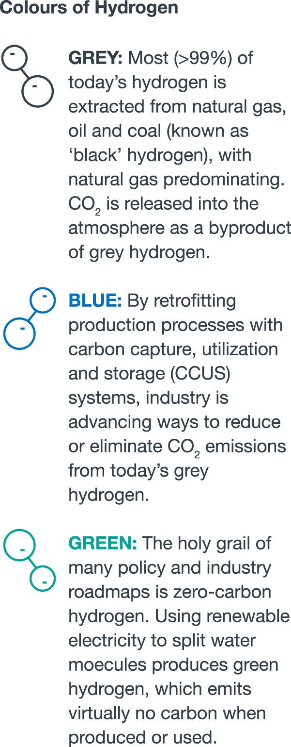 Hydrogen-WP_Colours_of_Hydrogen_EN