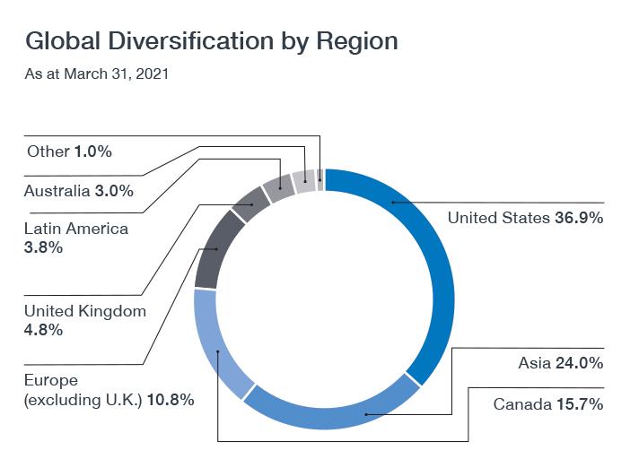 globaldiversification Chart En F21