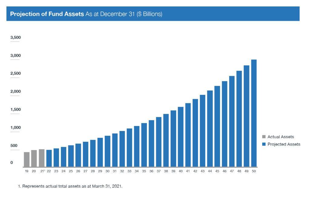 projection Of Fund Assets En F21
