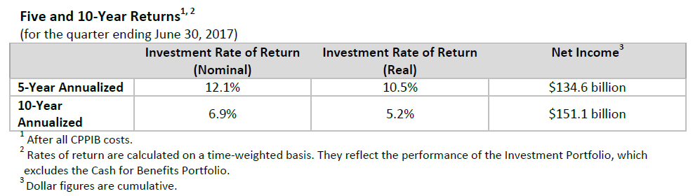 Q1F18 five and 10-year returns