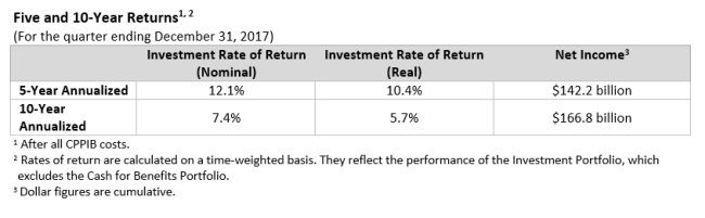 Five and 10-Year Returns (For the quarter ending December 31, 2017)