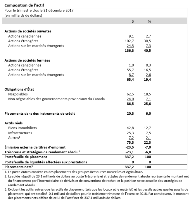 Composition de l'actif (Pour le trimestre clos le 31 décembre 2017)