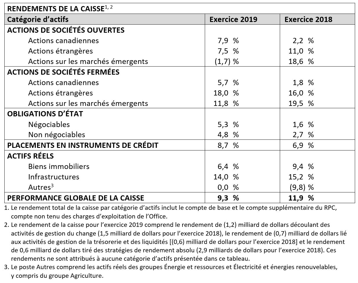 Fund Returns FR 2019